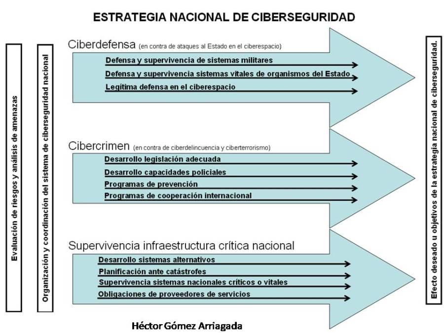 Propuesta de estrategia nacional de Ciberseguridad