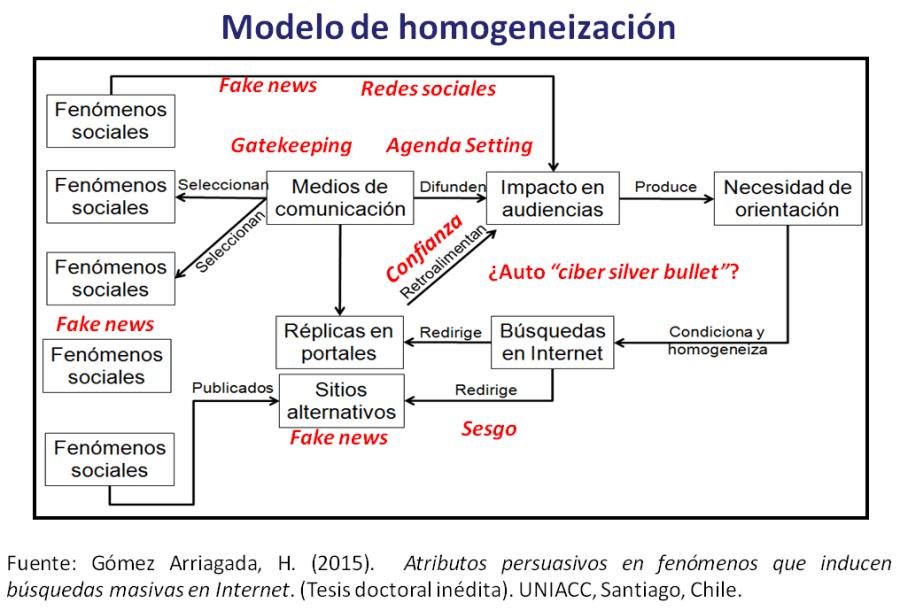 homogeneizacion
